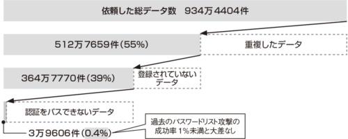 図2●16億件のデータを使った解析結果