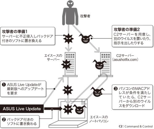 図2●エイスースのアップデートシステムを悪用した攻撃の流れ
