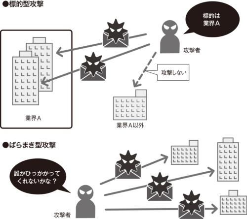 図1●標的型攻撃とばらまき型攻撃