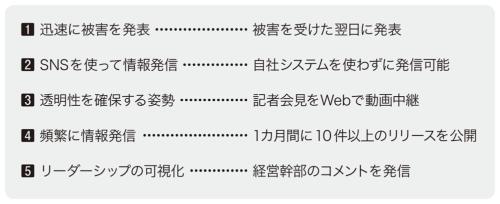図2●ハイドロの情報公開において参考になる5つのポイント