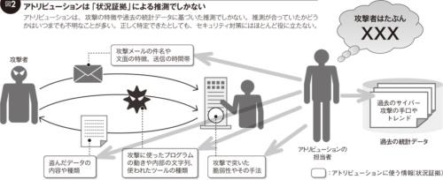 図2●アトリビューションは「状況証拠」による推測でしかない