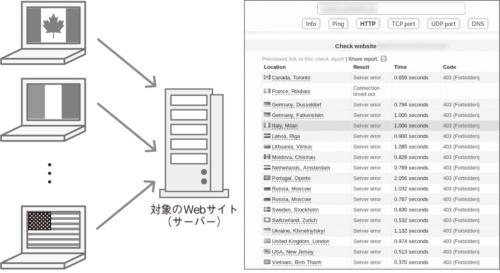 図4●Webサイトの可用性を確認できる「Check-Host」