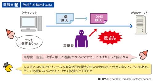 図3●通信データの改ざんを検出しない