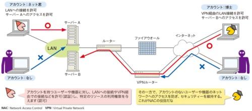 図1●ネットワークへの接続や利用できるリソースを制限