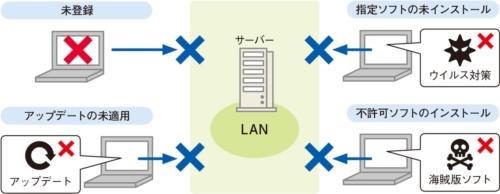 図2●機器の状態をチェックして接続の可否を判断