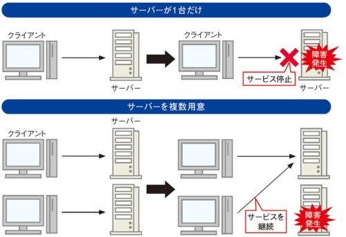 図1●複数のサーバーを用意して障害に備える