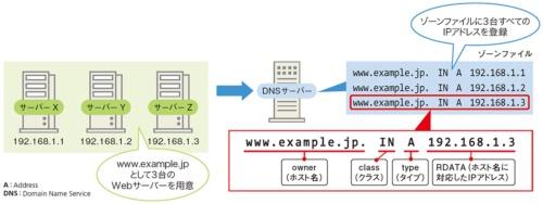 図2●DNSサーバーには複数のIPアドレスを登録可能