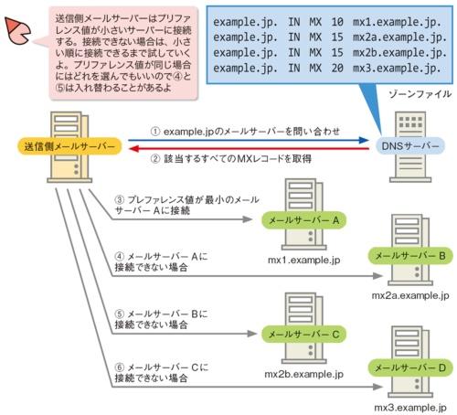 図5●プリファレンス値が小さいサーバーから接続を試行