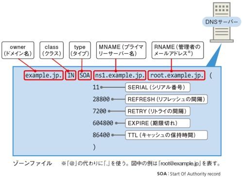 図7●冗長化の要となるSOAレコード