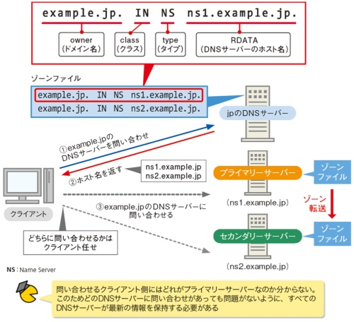 図9●どのDNSサーバーが参照されるのかは分からない
