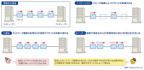 図1●ネットワークのサービス品質を決めるもの