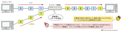 図2●IPネットワークはベストエフォート型