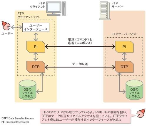 図2●PIとDTPの2つの機能で構成される