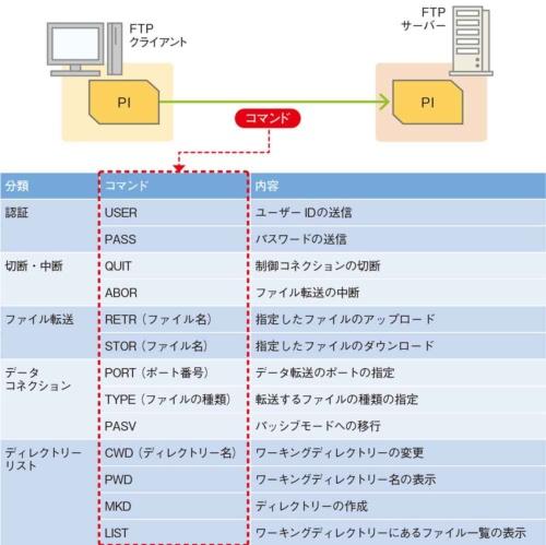 図3●FTPクライアントが送信するコマンドの例
