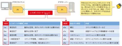 図4●FTPサーバーが送信するレスポンスコードの例