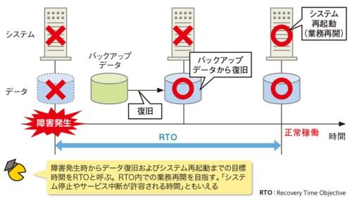 図1●RTOは「障害発生から業務再開までの目標時間」