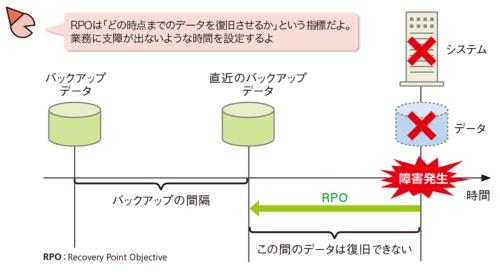 図2●RPOは「過去のどの時点までのデータを復旧させたいか」