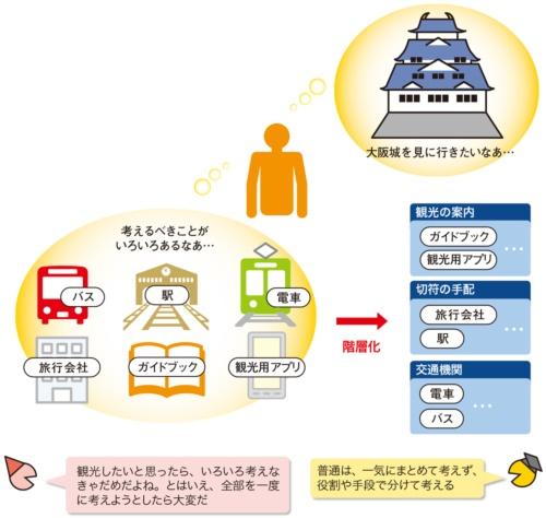 図1●目的達成のために役割を階層化