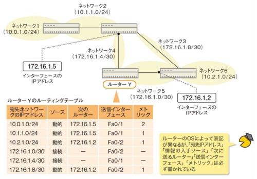 図3●必要な情報はルーティングテーブルに書かれている
