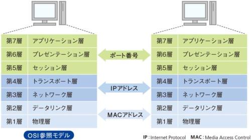 図1●階層によって指定する宛先は異なる