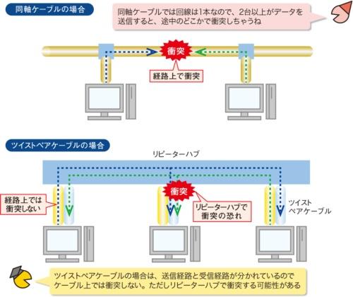 図1●イーサネットでは信号が衝突する