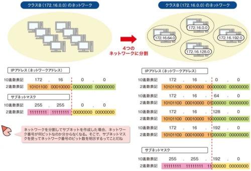 図2●サブネットマスクでネットワーク番号とホスト番号を判別