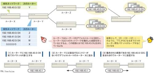 図7●経路設定のミスで発生するルーティングループ