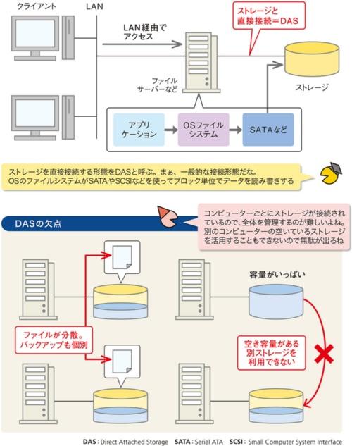 図2●コンピューターにストレージを直接つなぐDAS