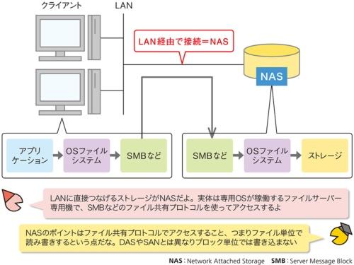 図3●NASはLANに直接つなぐストレージ