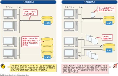 図4●すぐに使えるのがNASのメリット