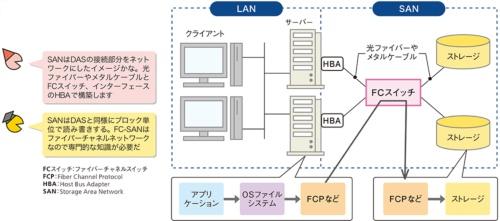 図5●ファイバーチャネルネットワークでストレージを接続する