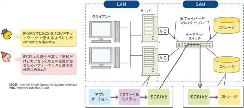 図6●TCP/IPネットワークのSANもある