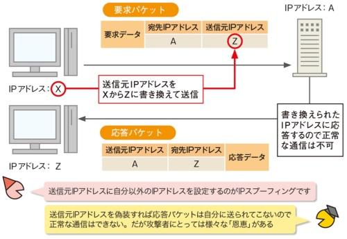 図1●パケットの送信元IPアドレスを書き換える「IPスプーフィング」