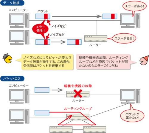 図1●ネットワークで発生するエラーの例