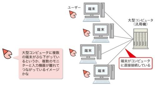 図1 端末を使って大型コンピュータに接続