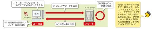 図2 端末は入出力だけを担当、処理は大型コンピュータに任せる
