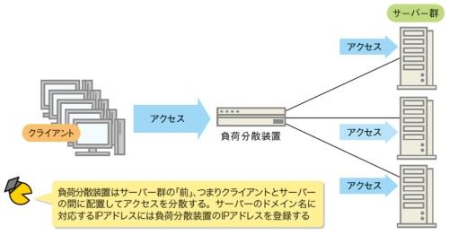 図3●クライアントからのアクセスをサーバーに振り分ける