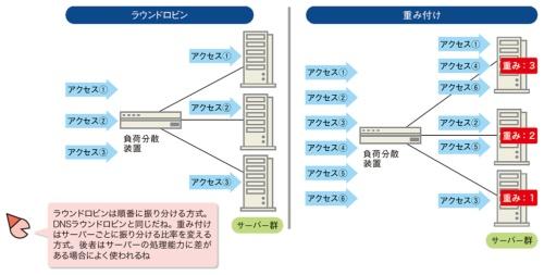 図4●事前に設定したルールでアクセスを振り分ける