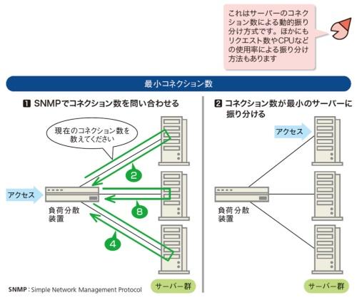 図5●サーバーの状態でアクセスの振り分け方を変える