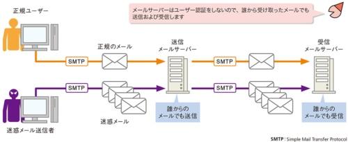 図1●メールのプロトコルSMTPにはユーザー認証機能がない