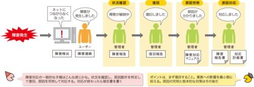 図1●ネットワーク障害が発生した場合の対応手順