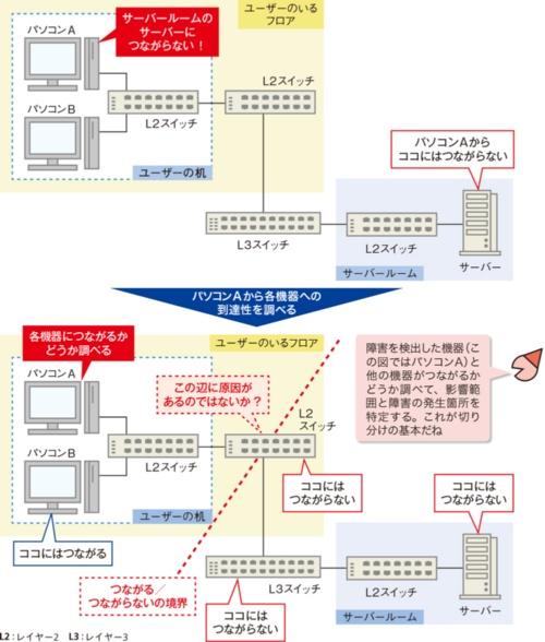 図2●「切り分け」で障害が発生している箇所を特定