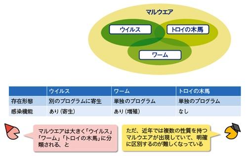 図1●形態や感染機能で分類したマルウエアの種類