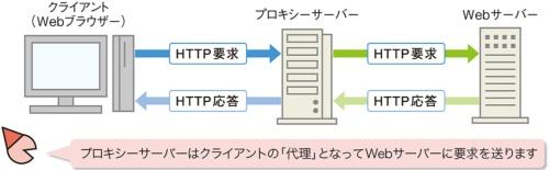 図1●クライアントの代わりにWebサーバーにアクセス