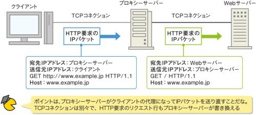 図2●異なるTCPコネクションを張る