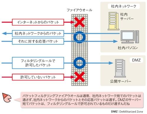 図1●通信の方向とフィルタリングルールで判断