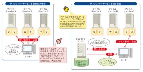 図1●ディレクトリーサービスでネットワーク上の資源(リソース)を管理