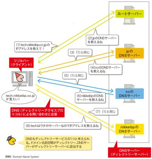 図2●DNSもディレクトリーサービスの1つ
