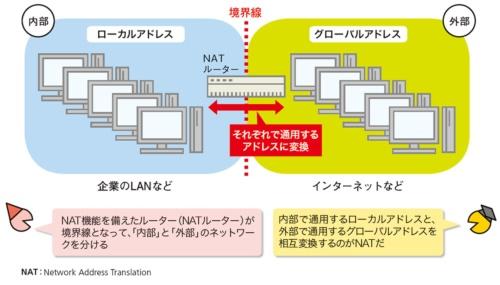 図2●「内部」のアドレスを「外部」のアドレスに変換