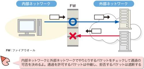 図1●ファイアウオールの役割